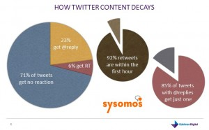 Twitter_decay